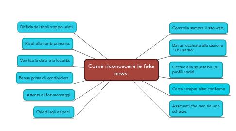 Mind Map: Come riconoscere le fake news.