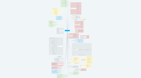 Mind Map: Karl (Karla) Schmidt