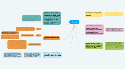 Mind Map: Il tornio