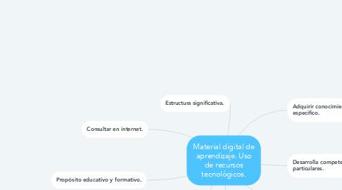 Mind Map: Material digital de aprendizaje. Uso de recursos tecnológicos.