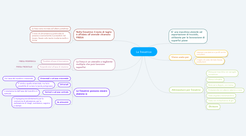 Mind Map: La fresatrice