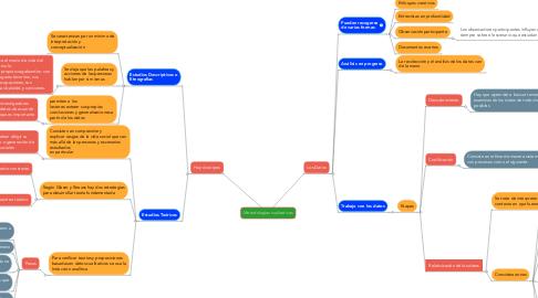 Mind Map: Metodologías cualitativas