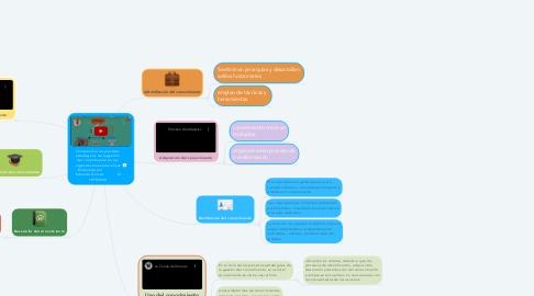 Mind Map: Comprender los procesos  estratégicos de la gestión  del conocimiento en las  organizaciones educativas Elaborado por                 Eduardo Gómez              CI 18758244