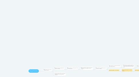 Mind Map: Design Workflow