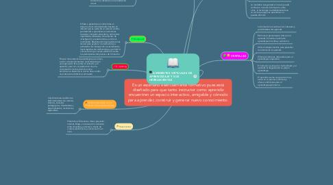 Mind Map: Es un escenario esencialmente formativo pues está diseñado para que tanto instructor como aprendiz encuentren un espacio interactivo, amigable y cómodo para aprender, construir y generar nuevo conocimiento.