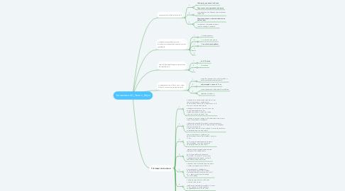 Mind Map: Заголовки 4U_Хелен_Блум