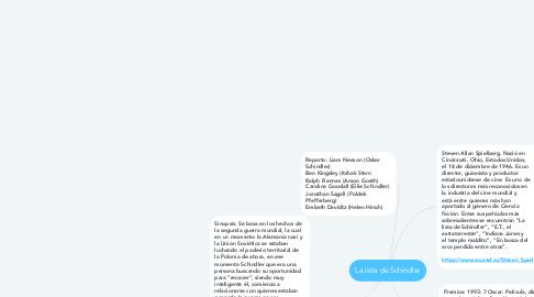 Mind Map: La lista de Schindler