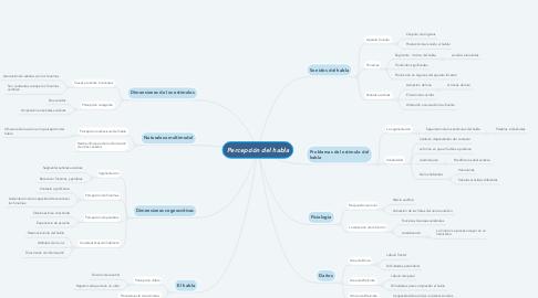 Mind Map: Percepción del habla