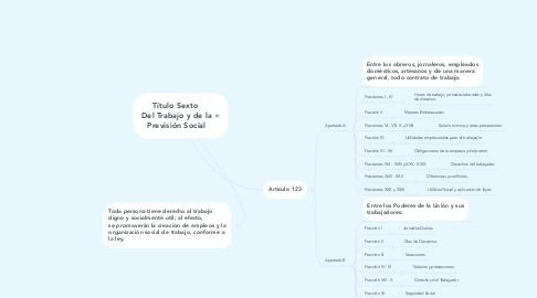 Mind Map: Título Sexto  Del Trabajo y de la Previsión Social