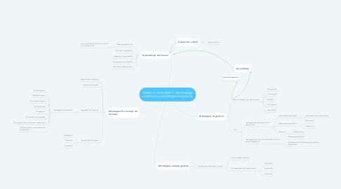 Mind Map: Sesión 3. Actividad 1. Aprendizaje autónomo y estrategias cognitivas