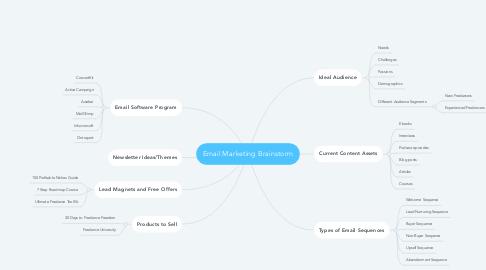 Mind Map: Email Marketing Brainstorm