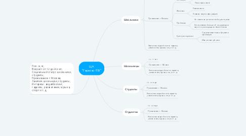 "Mind Map: ЦА ""Гермес-ТВ"""