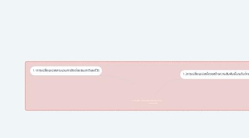 Mind Map: การเปลี่ยนแปลงของบริบทสังคมไทย                   ยุคทันสมัย