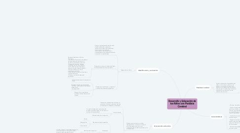 Mind Map: Desarrollo y Educación de los Niños con Parálisis Cerebral