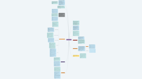 Mind Map: Libro de Jerusalén