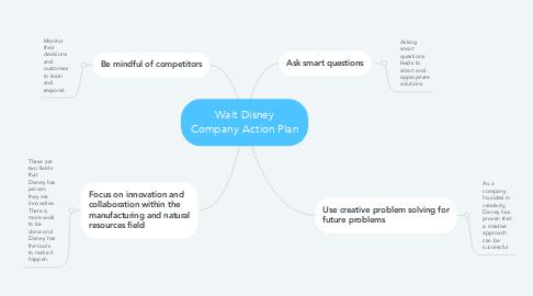 Mind Map: Walt Disney Company Action Plan