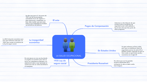Mind Map: LA SALUD OCUPACIONAL