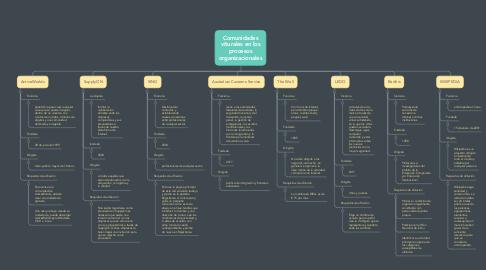 Mind Map: Comunidades viturales en los procesos organizacionales