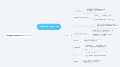 Mind Map: Corredores populares
