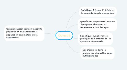 Mind Map: Objectifs