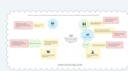 Mind Map: Mapas de Conocimientos, Fuentes de Aprendizaje, Indicadores de Capital Intelectual