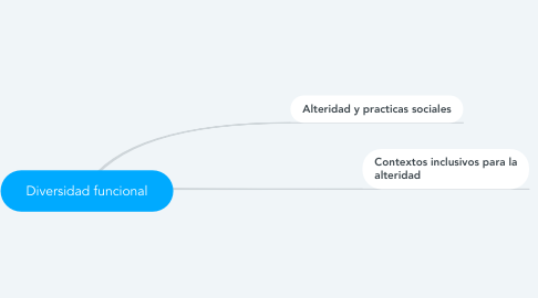 Mind Map: Diversidad funcional