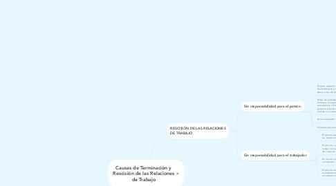 Mind Map: Causas de Terminación y Rescisión de las Relaciones de Trabajo