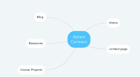 Mind Map: Abram Carrasco