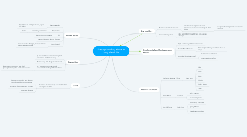 Mind Map: Prescription drug abuse in Long Island, NY
