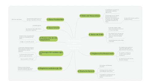 Mind Map: Antecedentes de la Administración en Bolivia