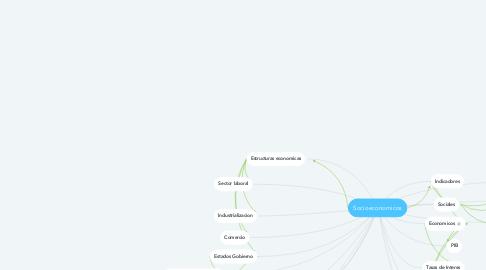 Mind Map: Socioeconomicos
