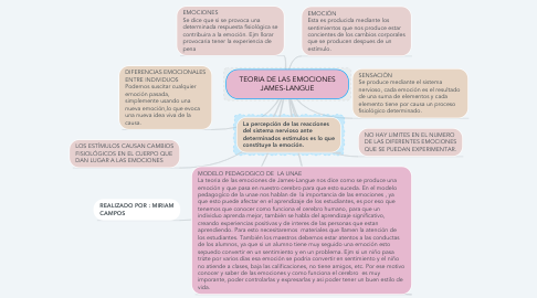 Mind Map: TEORIA DE LAS EMOCIONES JAMES-LANGUE
