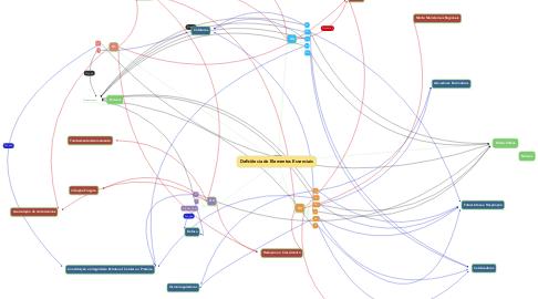 Mind Map: Deficiência de Elementos Essenciais