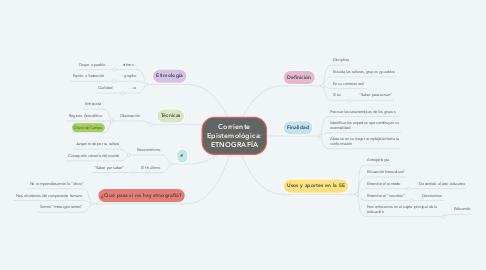 Mind Map: Corriente Epistemológica: ETNOGRAFÍA