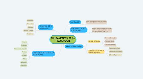 Mind Map: FUNDAMENTOS DE LA PLANEACION