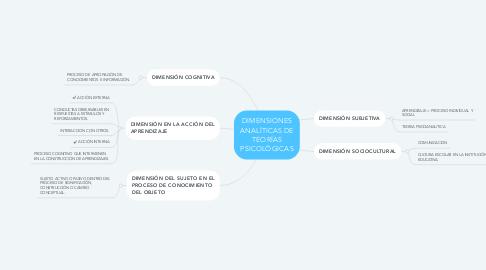 Mind Map: DIMENSIONES ANALÍTICAS DE TEORÍAS PSICOLÓGICAS
