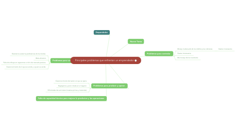 Mind Map: Principales problemas que enfrentan un emprendedor