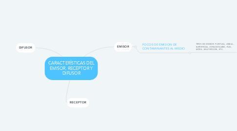 Mind Map: CARACTERÍSTICAS DEL EMISOR, RECEPTOR Y DIFUSOR