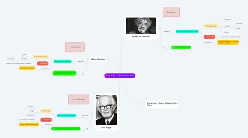 Mind Map: Teorías educativas