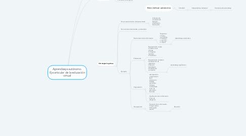 Mind Map: Aprendizaje autónomo. Eje articular de la educación virtual
