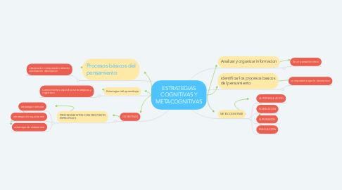 Mind Map: ESTRATEGIAS COGNITIVAS Y METACOGNITIVAS