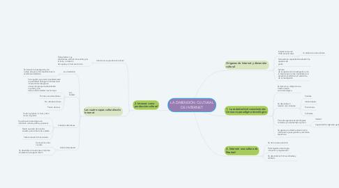 Mind Map: LA DIMENSIÓN CULTURAL DE INTERNET