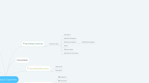 Mind Map: Estrategias Cognitivas