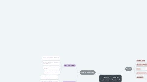 Mind Map: Obesity- Is it time for legislation in Australia?