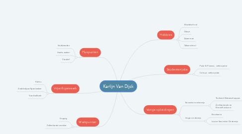 Mind Map: Karlijn Van Dijck