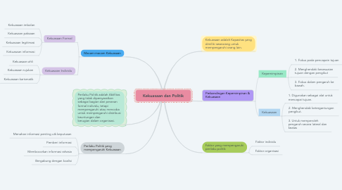 Mind Map: Kekuasaan dan Politik