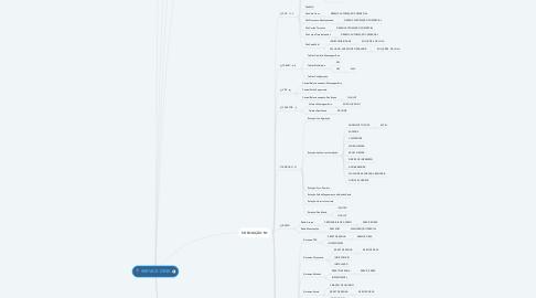 Mind Map: SERVICE DESK