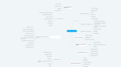 Mind Map: Processos de Design de IHC
