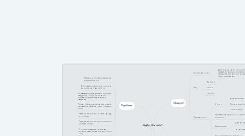Mind Map: digital city квест