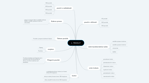 Mind Map: TROKUT